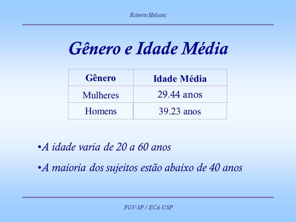 Roberto Heloani FGV-SP / ECA-USP Gênero e Idade Média Gênero Idade Média Mulheres 29.44 anos Homens 39.23 anos A idade varia de 20 a 60 anos A maioria