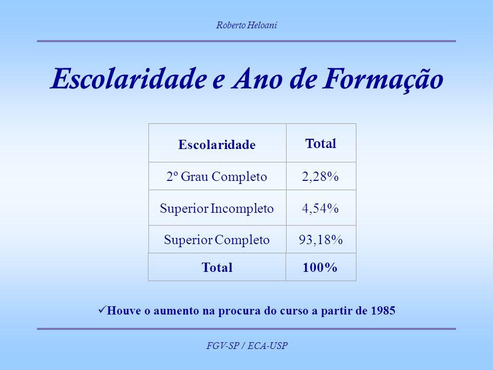 Roberto Heloani FGV-SP / ECA-USP Escolaridade e Ano de Formação 93,18% Escolaridade Total 2º Grau Completo2,28% Superior Incompleto4,54% Superior Comp