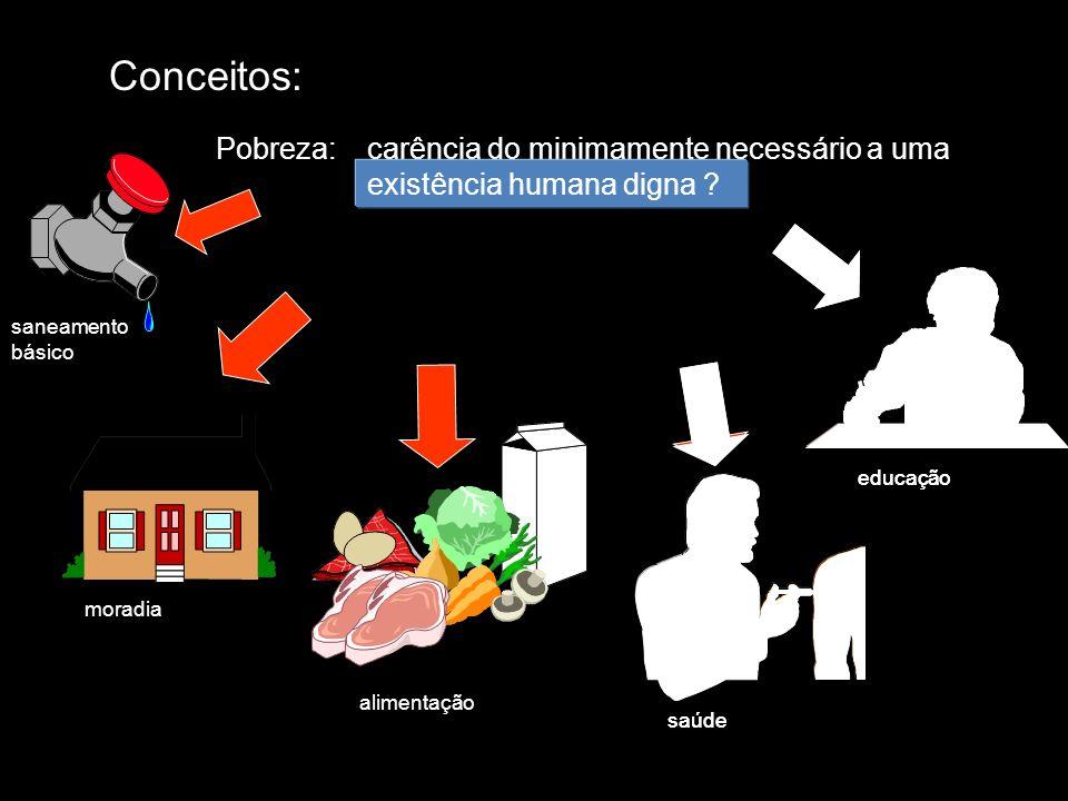 Conceitos: Pobreza:carência do minimamente necessário a uma existência humana digna saneamento básico moradia alimentação saúde educação existência hu