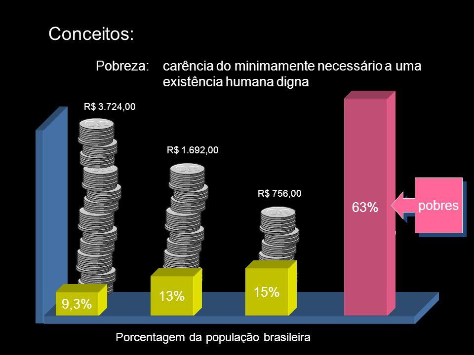 Conceitos: Pobreza:carência do minimamente necessário a uma existência humana digna R$ 3.724,00 Porcentagem da população brasileira R$ 1.692,00 R$ 756