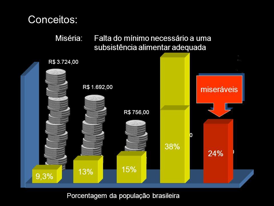 Conceitos: Miséria:Falta do mínimo necessário a uma subsistência alimentar adequada R$ 3.724,00 Porcentagem da população brasileira R$ 1.692,00 R$ 756