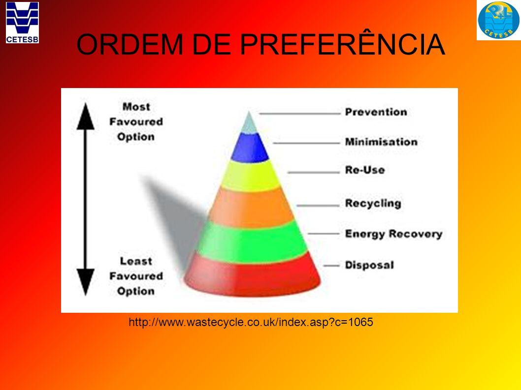 ORDEM DE PREFERÊNCIA http://www.wastecycle.co.uk/index.asp?c=1065