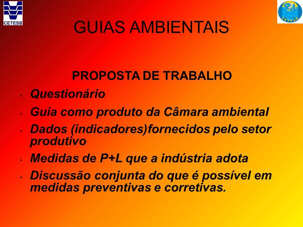 GUIAS AMBIENTAIS PROPOSTA DE TRABALHO Questionário Guia como produto da Câmara ambiental Dados (indicadores)fornecidos pelo setor produtivo Medidas de