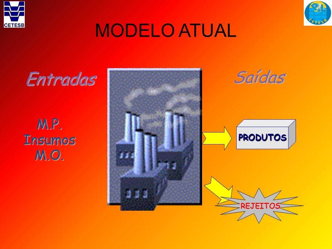 MODELO ATUAL Saídas Entradas PRODUTOS M.P. Insumos M.O. REJEITOS