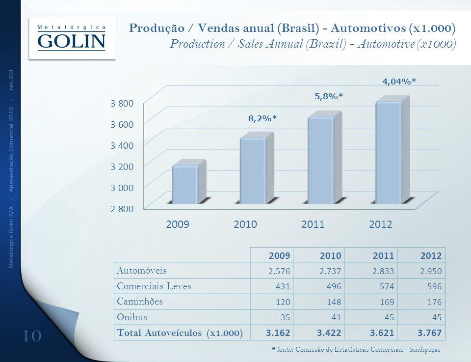 Produção / Vendas anual (Brasil) - Automotivos (x1.000) Production / Sales Annual (Brazil) - Automotive (x1000) 8,2%* 4,04%* 5,8%* 10 * fonte: Comissão de Estatísticas Comerciais - Sindipeças 2009201020112012 Automóveis 2.5762.7372.8332.950 Comerciais Leves 431496574596 Caminhões 120148169176 Onibus 354145 Total Autoveículos (x1.000) 3.1623.4223.6213.767