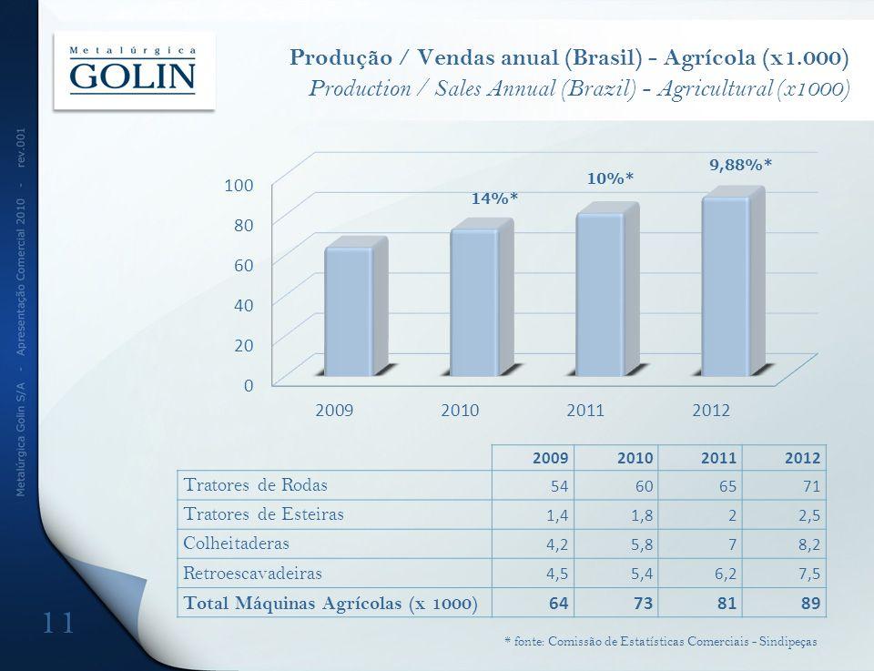 Produção / Vendas anual (Brasil) - Agrícola (x1.000) Production / Sales Annual (Brazil) - Agricultural (x1000) 14%* 9,88%* 10%* 11 * fonte: Comissão de Estatísticas Comerciais - Sindipeças 2009201020112012 Tratores de Rodas 54606571 Tratores de Esteiras 1,41,822,5 Colheitaderas 4,25,878,2 Retroescavadeiras 4,55,46,27,5 Total Máquinas Agrícolas (x 1000) 64738189