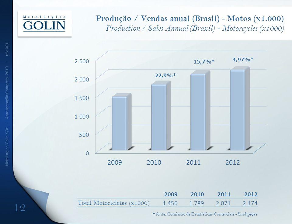 Produção / Vendas anual (Brasil) - Motos (x1.000) Production / Sales Annual (Brazil) - Motorcycles (x1000) 22,9%* 4,97%* 15,7%* 12 * fonte: Comissão de Estatísticas Comerciais - Sindipeças 2009201020112012 Total Motocicletas (x1000) 1.4561.7892.0712.174