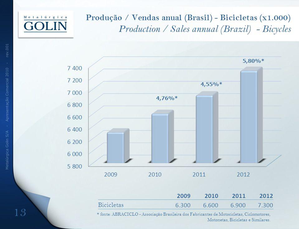 Produção / Vendas anual (Brasil) - Bicicletas (x1.000) Production / Sales annual (Brazil) - Bicycles 2009201020112012 Bicicletas 6.3006.6006.9007.300