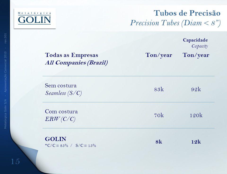 Tubos de Precisão Precision Tubes (Diam < 8) 15 Capacidade Capacity Todas as Empresas All Companies (Brazil) Ton/year Sem costura Seamless (S/C) 83k92k Com costura ERW (C/C) 70k120k GOLIN *C/C = 85% / S/C = 15% 8k12k