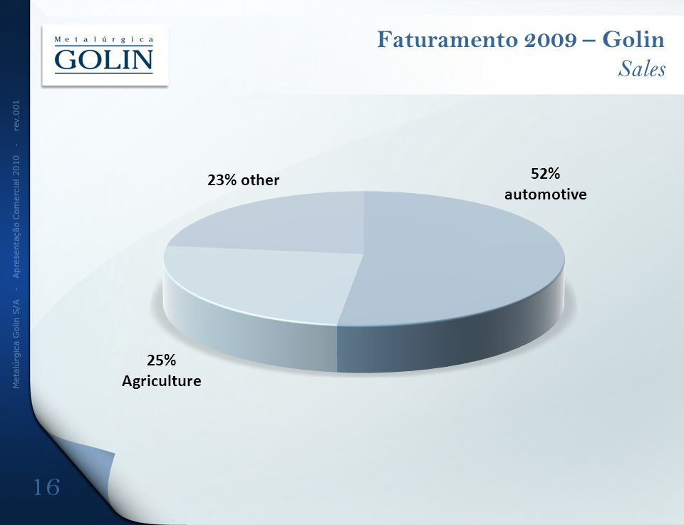 Faturamento 2009 – Golin Sales 16