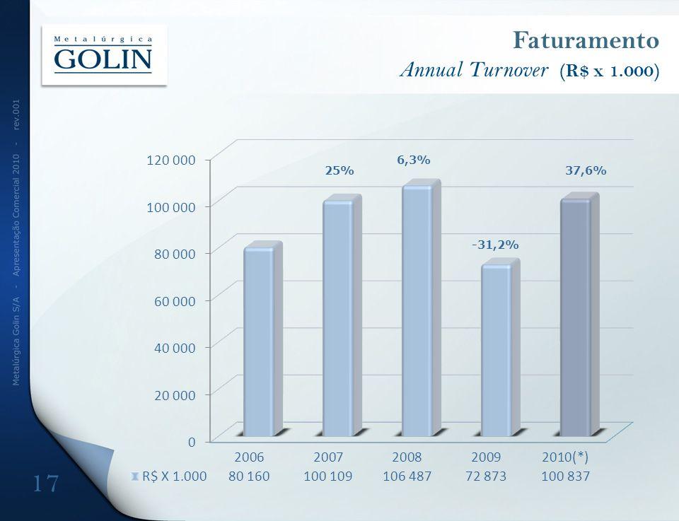 Faturamento Annual Turnover (R$ x 1.000) 25% 6,3% 37,6% -31,2% 17