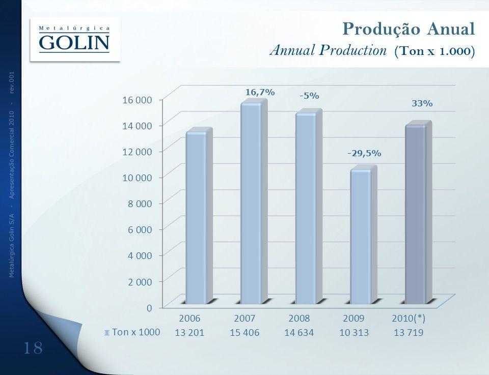 Produção Anual Annual Production (Ton x 1.000) 18 16,7% -5% 33% -29,5%