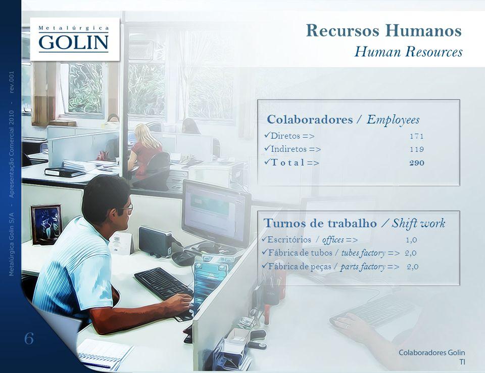 Recursos Humanos Human Resources Turnos de trabalho / Shift work Escritórios / offices => 1,0 Fábrica de tubos / tubes factory => 2,0 Fábrica de peças / parts factory => 2,0 Colaboradores / Employees Diretos =>171 Indiretos =>119 T o t a l =>290 6