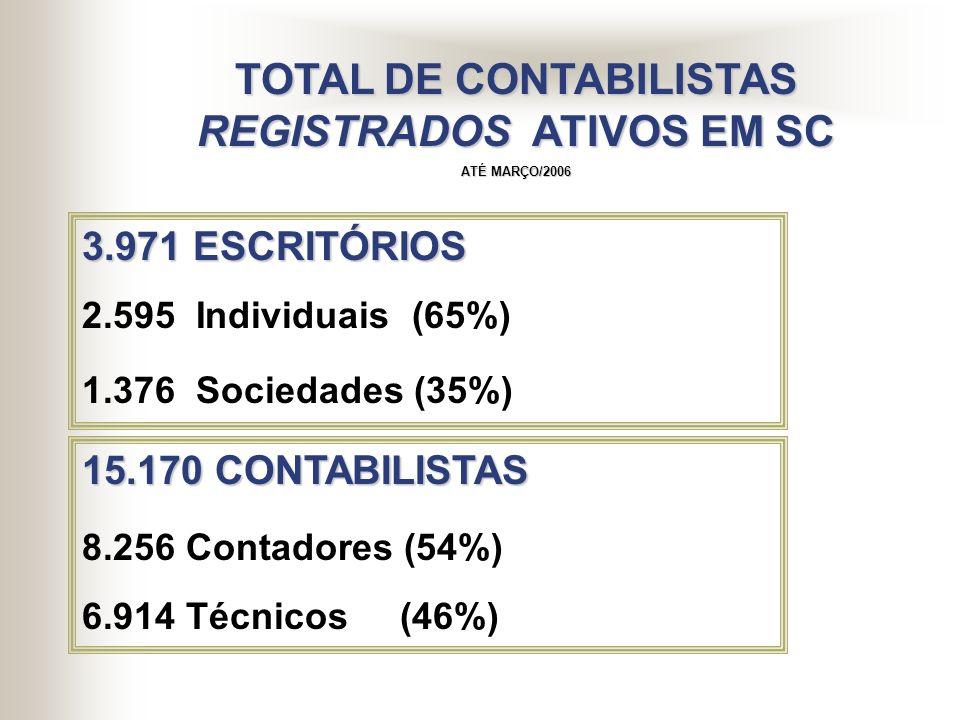 C OMPOSIÇÃO D A C LASSE E M SC SEXO CONTADOR TÉCNICOS TOTAL Masculino 5.321 5.444 10.765 (64%) (79%) (71%) Feminino 2.935 1.470 4.405 (36%) (21%) (29%