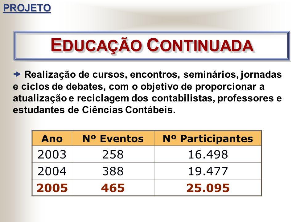 GESTÃO PARTICIPATIVA POR PROJETOS 33 PROJETOS CADA PROJETO TEM UM COORDENADOR E MEMBROS FOCO: REGISTRO E FISCALIZAÇÃO EDUCAÇÃO CONTINUADA DESCENTRALIZ