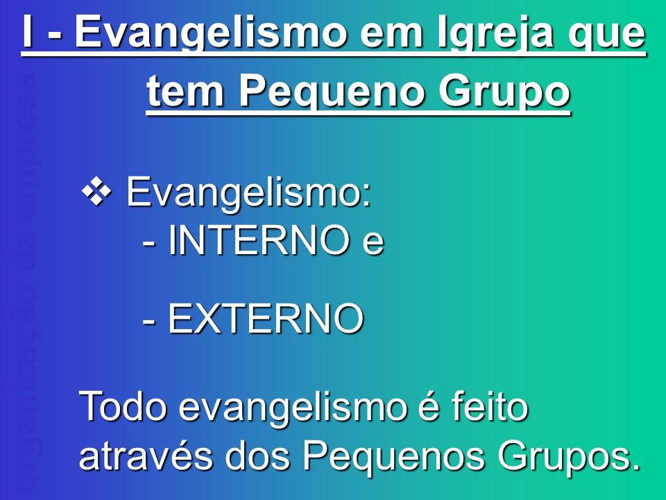 organização da empresa I - Evangelismo em Igreja que tem Pequeno Grupo Evangelismo: Evangelismo: - INTERNO e - EXTERNO Todo evangelismo é feito atravé
