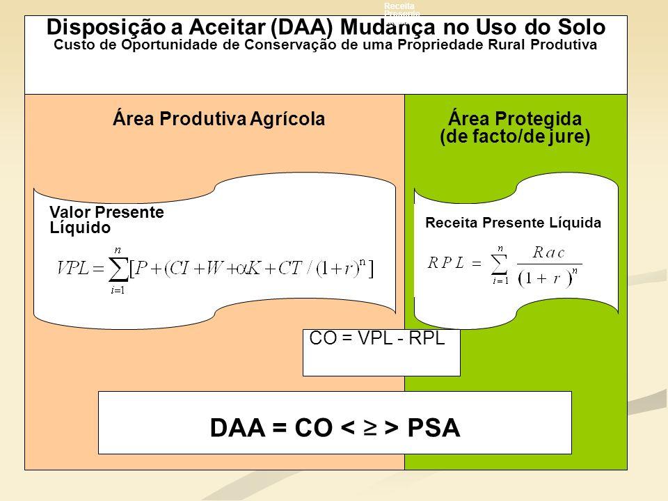 Área Produtiva AgrícolaÁrea Protegida (de facto/de jure) Valor Presente Líquido CO = VPL - RPL DAA = CO PSA Disposição a Aceitar (DAA) Mudança no Uso