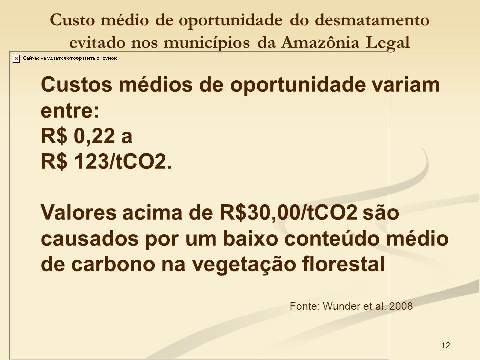12 Custo médio de oportunidade do desmatamento evitado nos municípios da Amazônia Legal Fonte: Wunder et al. 2008 Custos médios de oportunidade variam