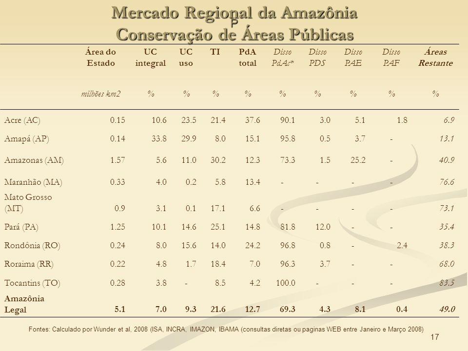 17 Fontes: Calculado por Wunder et al, 2008 (ISA, INCRA, IMAZON, IBAMA (consultas diretas ou paginas WEB entre Janeiro e Março 2008) P Mercado Regiona