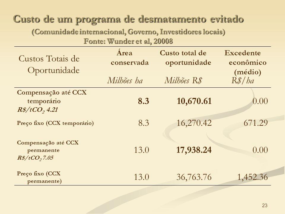 23 Custo de um programa de desmatamento evitado (Comunidade internacional, Governo, Investidores locais) Fonte: Wunder et al, 20008 1,452.3636,763.761