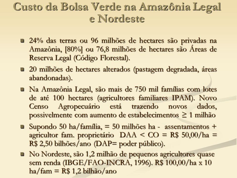 Custo da Bolsa Verde na Amazônia Legal e Nordeste 24% das terras ou 96 milhões de hectares são privadas na Amazônia, [80%] ou 76,8 milhões de hectares