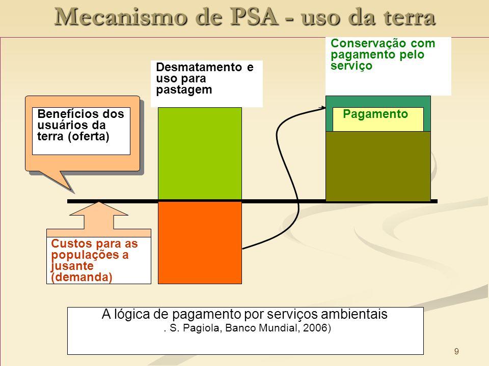 9 Mecanismo de PSA - uso da terra Desmatamento e uso para pastagem Conservação com pagamento pelo serviço PagamentoBenefícios dos usuários da terra (o