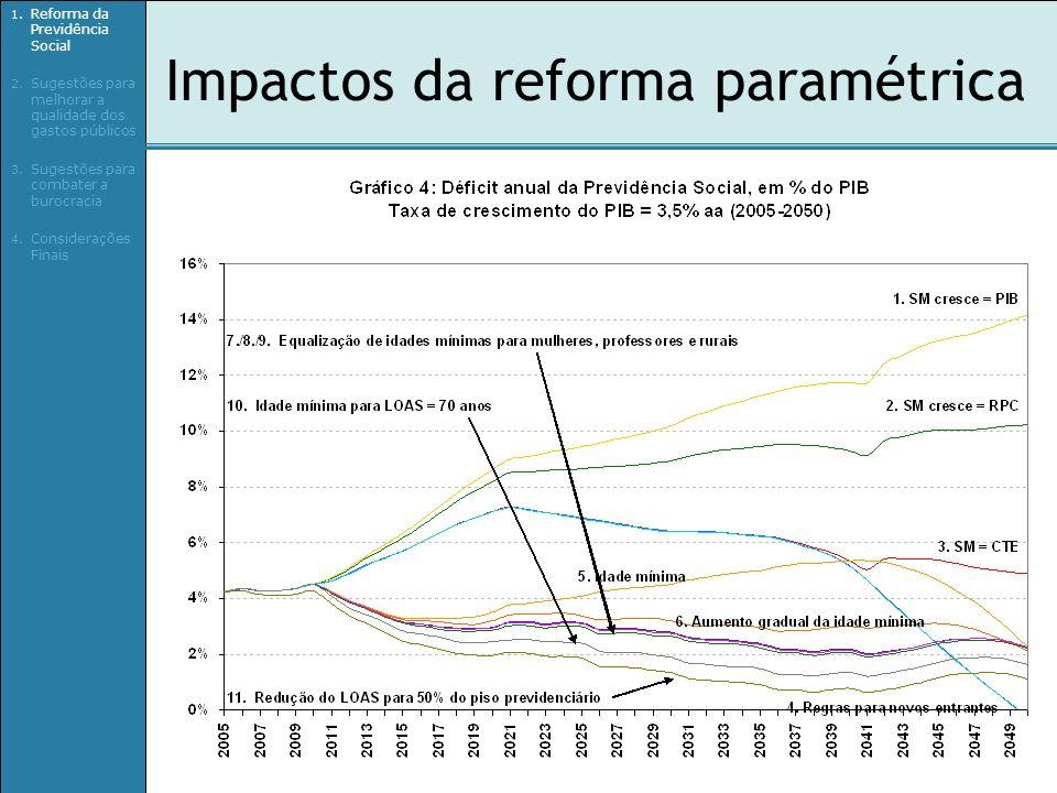 Impactos da reforma paramétrica 1. Reforma da Previdência Social 2. Sugestões para melhorar a qualidade dos gastos públicos 3. Sugestões para combater