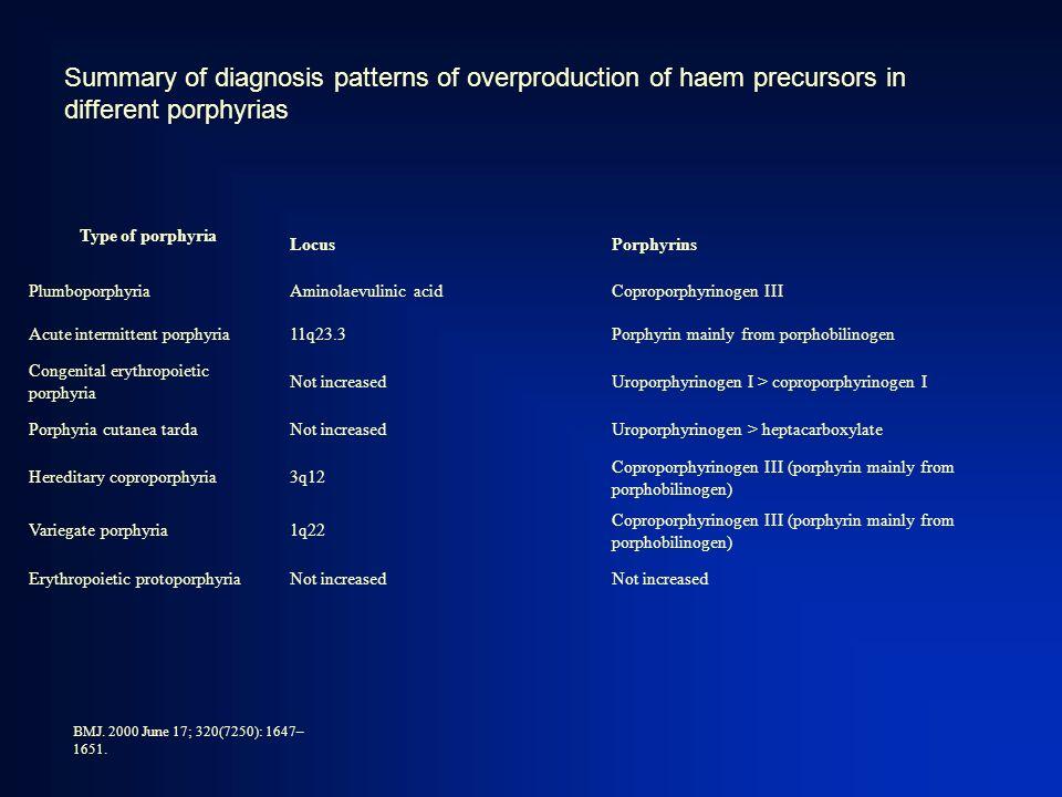Summary of diagnosis patterns of overproduction of haem precursors in different porphyrias Type of porphyria LocusPorphyrins PlumboporphyriaAminolaevu