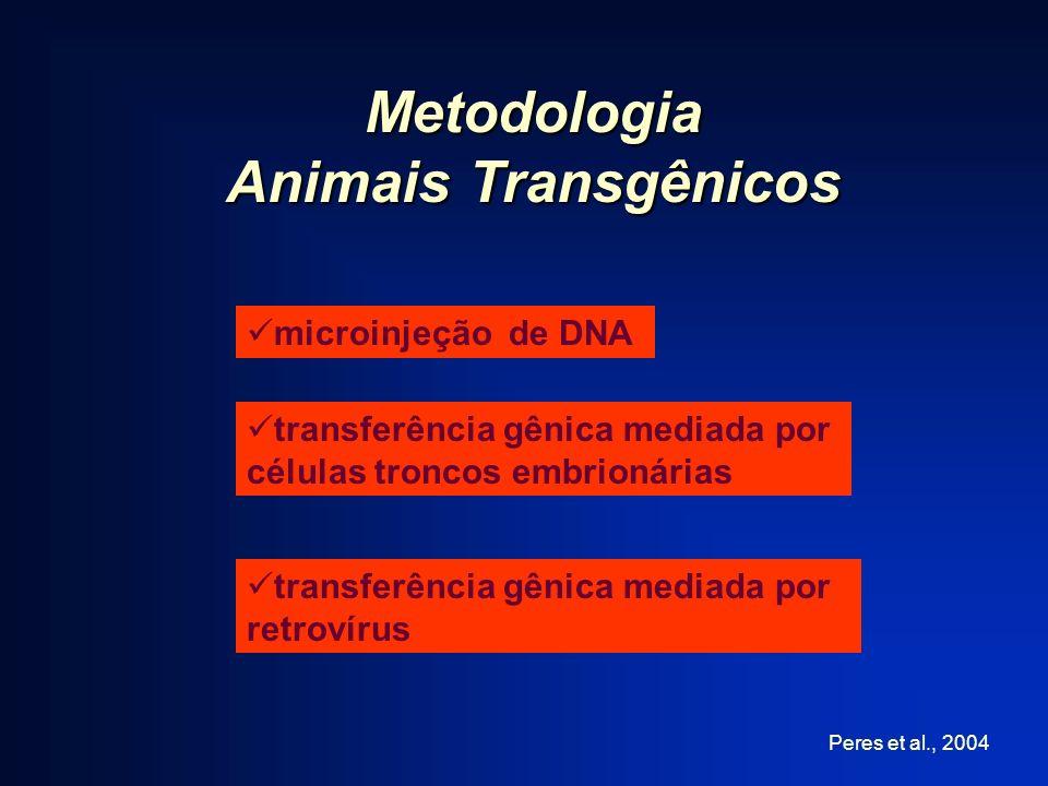 Metodologia Animais Transgênicos microinjeção de DNA transferência gênica mediada por células troncos embrionárias transferência gênica mediada por re