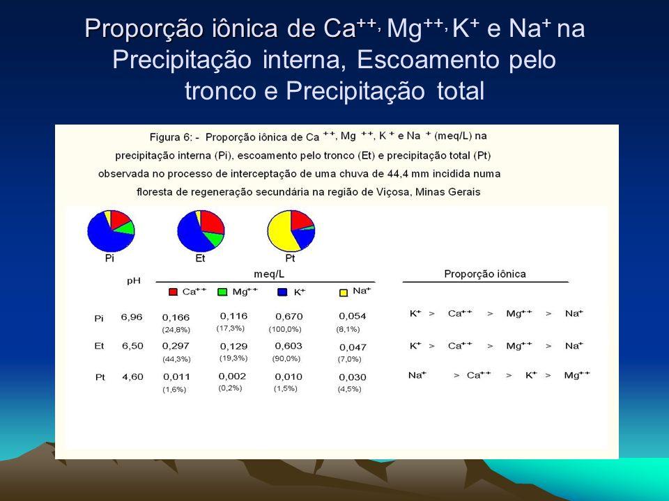 Proporção iônica de Ca ++, Proporção iônica de Ca ++, Mg ++, K + e Na + na Precipitação interna, Escoamento pelo tronco e Precipitação total