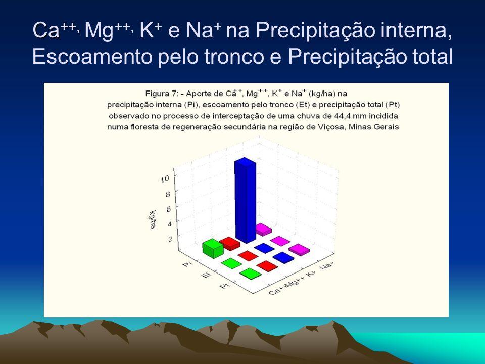 Ca ++, Ca ++, Mg ++, K + e Na + na Precipitação interna, Escoamento pelo tronco e Precipitação total