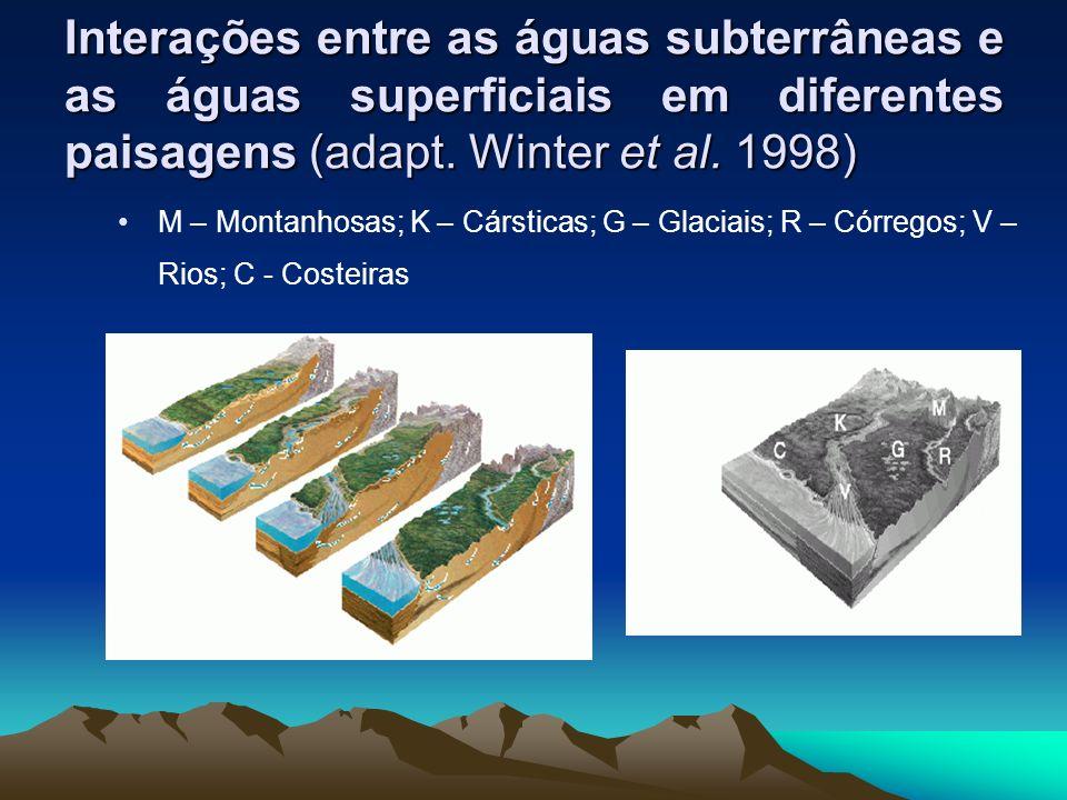 Interações entre as águas subterrâneas e as águas superficiais em diferentes paisagens (adapt.