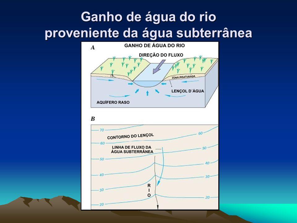 Ganho de água do rio proveniente da água subterrânea