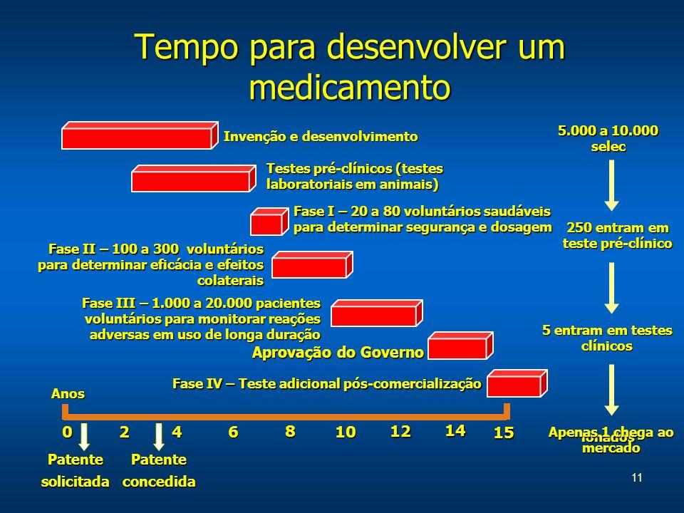 11 Tempo para desenvolver um medicamento 5.000 a 10.000 selec ionados 250 entram em teste pré-clínico Apenas 1 chega ao mercado 0246 8 10 12 15 14 Ano