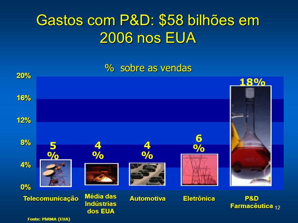 12 Gastos com P&D: $58 bilhões em 2006 nos EUA Telecomunicação Média das Indústrias dos EUA AutomotivaEletrônica P&D Farmacêutica 20%16%12%8%4%0% % so
