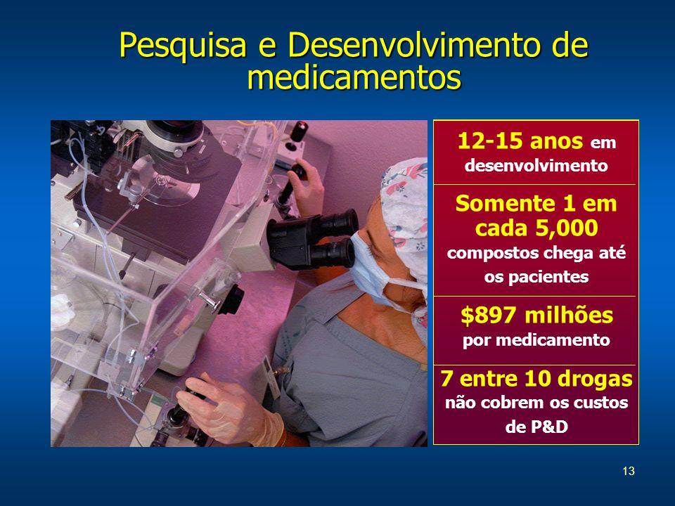13 Pesquisa e Desenvolvimento de medicamentos 12-15 anos em desenvolvimento Somente 1 em cada 5,000 compostos chega até os pacientes $897 milhões por