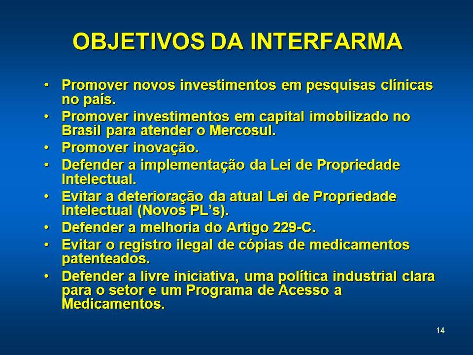 14 OBJETIVOS DA INTERFARMA Promover novos investimentos em pesquisas clínicas no país.Promover novos investimentos em pesquisas clínicas no país. Prom