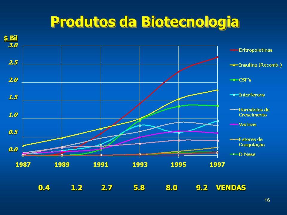 16 Produtos da Biotecnologia 0.41.22.75.88.09.2VENDAS $ Bil 3.02.52.01.51.00.50.0