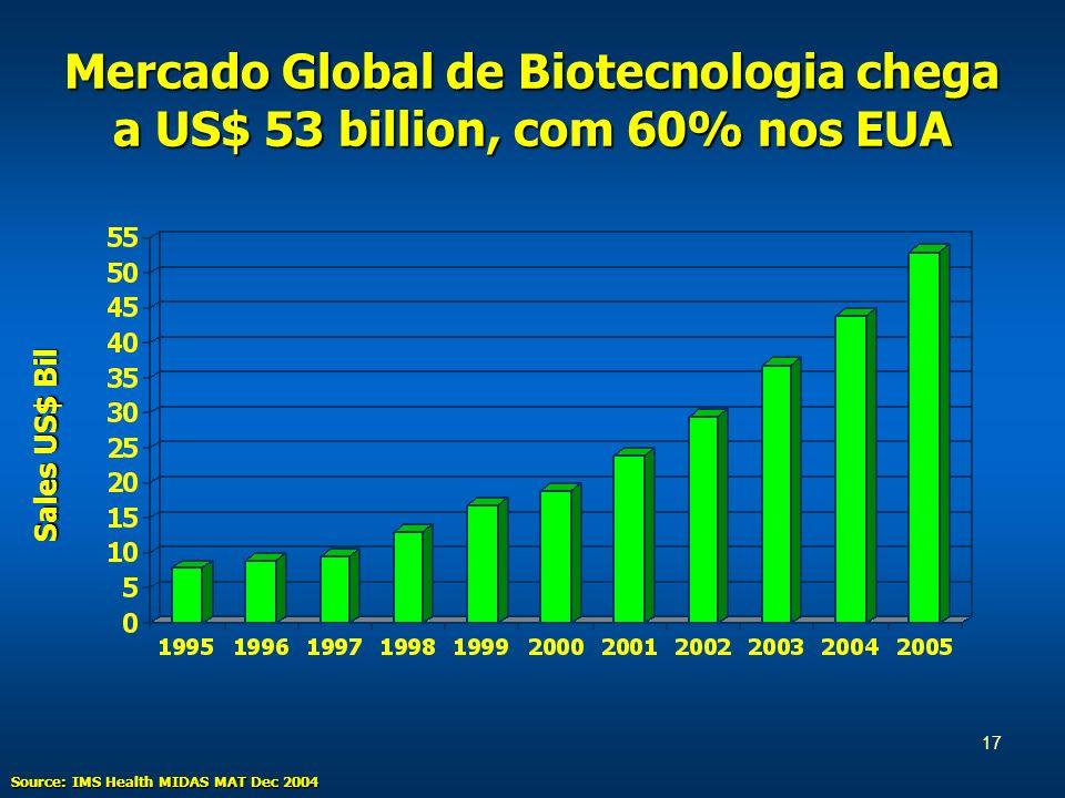 17 Mercado Global de Biotecnologia chega a US$ 53 billion, com 60% nos EUA Sales US$ Bil Source: IMS Health MIDAS MAT Dec 2004
