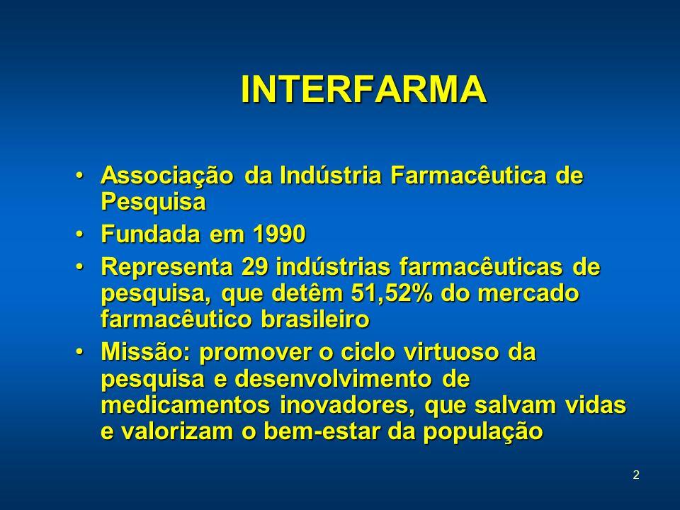 2 INTERFARMA INTERFARMA Associação da Indústria Farmacêutica de PesquisaAssociação da Indústria Farmacêutica de Pesquisa Fundada em 1990Fundada em 199