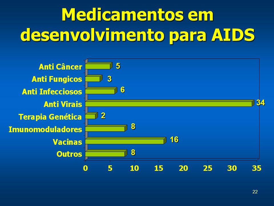 22 Medicamentos em desenvolvimento para AIDS 5 3 6 34 2 8 16 8