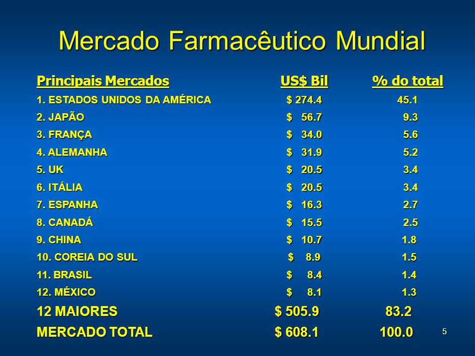 5 Mercado Farmacêutico Mundial Principais Mercados US$ Bil % do total 1. ESTADOS UNIDOS DA AMÉRICA $ 274.4 45.1 2. JAPÃO $ 56.7 9.3 9.3 3. FRANÇA $ 34