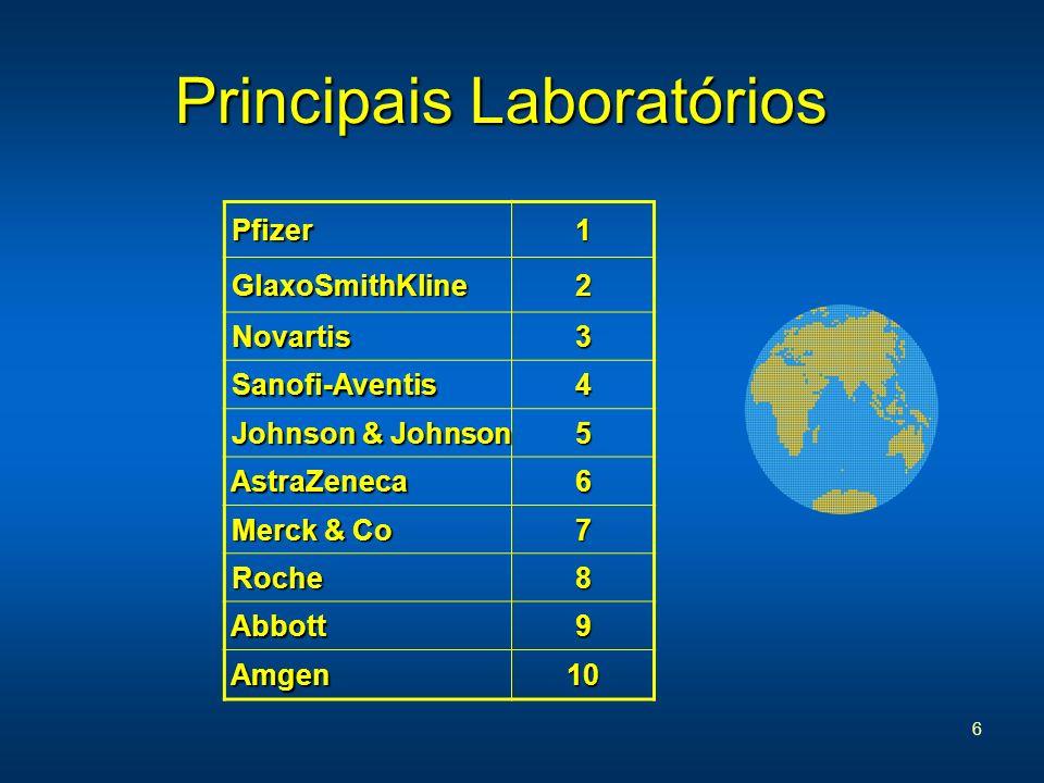6 Principais Laboratórios Pfizer Pfizer1 GlaxoSmithKline GlaxoSmithKline2 Novartis Novartis3 Sanofi-Aventis Sanofi-Aventis4 Johnson & Johnson Johnson
