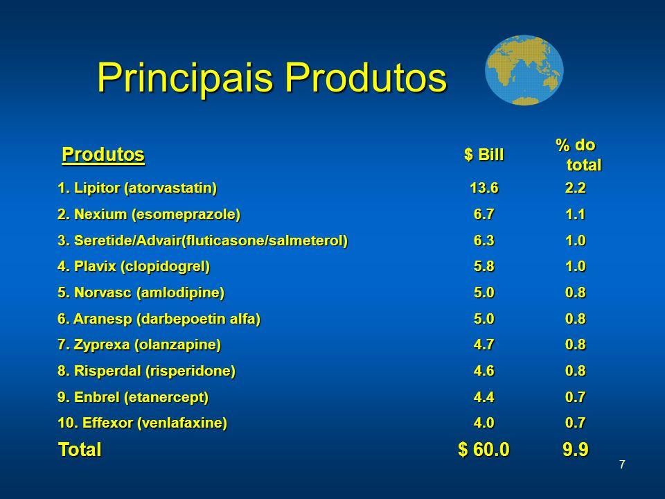 7 Principais Produtos Principais Produtos Produtos $ Bill % do total 1. Lipitor (atorvastatin) 13.62.2 2. Nexium (esomeprazole) 6.71.1 3. Seretide/Adv