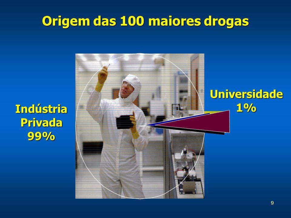 9 Origem das 100 maiores drogas Indústria Privada 99% Universidade1%
