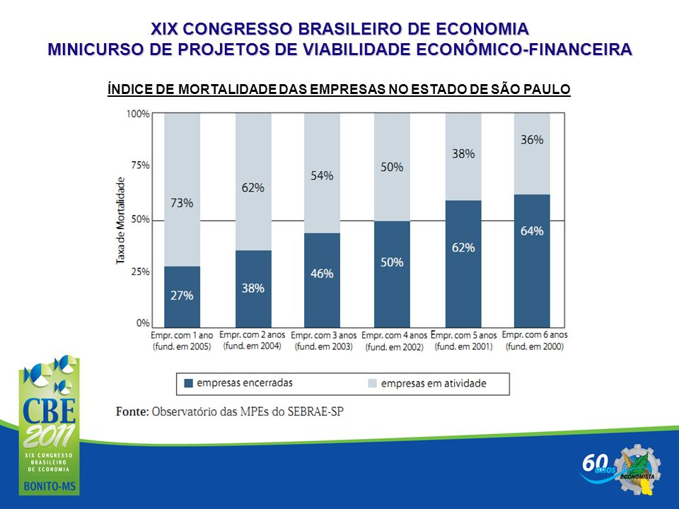 XIX CONGRESSO BRASILEIRO DE ECONOMIA MINICURSO DE PROJETOS DE VIABILIDADE ECONÔMICO-FINANCEIRA ÍNDICE DE MORTALIDADE DAS EMPRESAS NO ESTADO DE SÃO PAU