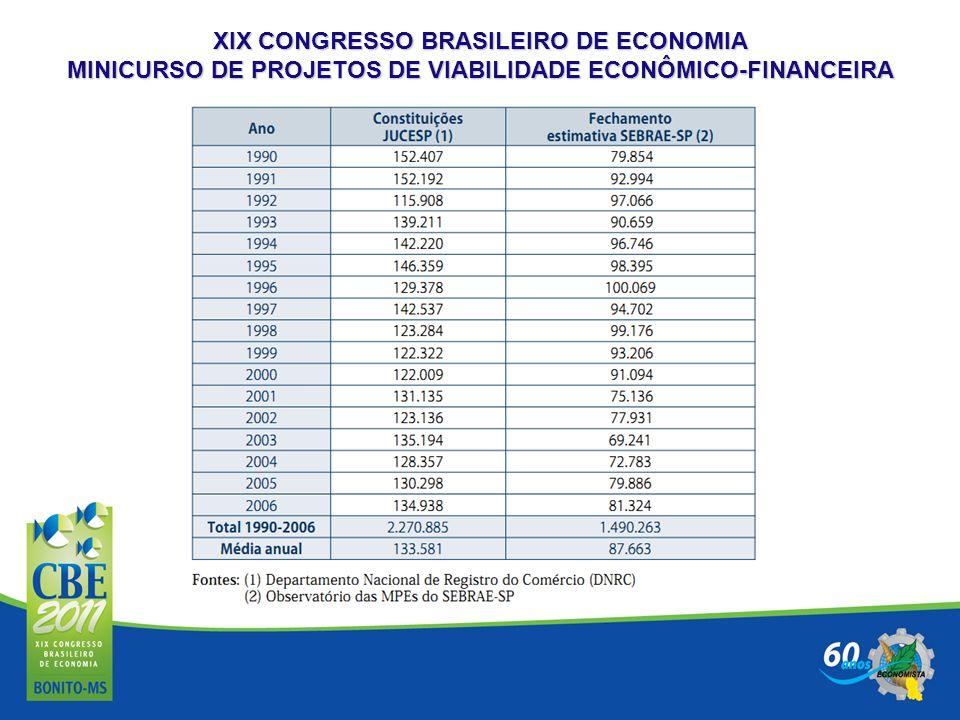 XIX CONGRESSO BRASILEIRO DE ECONOMIA MINICURSO DE PROJETOS DE VIABILIDADE ECONÔMICO-FINANCEIRA Quadro de Fluxo de Caixa ESPECIFICAÇÃOAno 0-1 Receitas Operacionais Deduções Sobre as Vendas RECEITA LÍQUIDA Custo de Venda dos Serviços Prestados (CVSP) ou Custo de Venda de Mercadorias LUCRO OPERACIONAL Despesas Operacionais Despesas Não Monetárias Despesas Financeiras LUCRO ANTES DA CSLL E IRPJ Contribuição Social Sobre Lucro Líquido LUCRO ANTES DO IRPJ Imposto de Renda Pessoa Jurídica LUCRO LÍQUIDO Estorno das Despesas Não Monetárias DISPONIBILIDADE IMEDIATA DISPONIBILIDADE ACUMULADA
