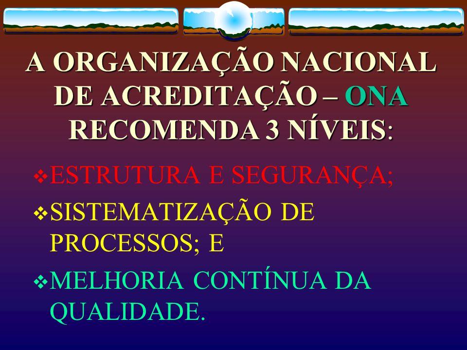 A ORGANIZAÇÃO NACIONAL DE ACREDITAÇÃO – ONA RECOMENDA 3 NÍVEIS: ESTRUTURA E SEGURANÇA; SISTEMATIZAÇÃO DE PROCESSOS; E MELHORIA CONTÍNUA DA QUALIDADE.