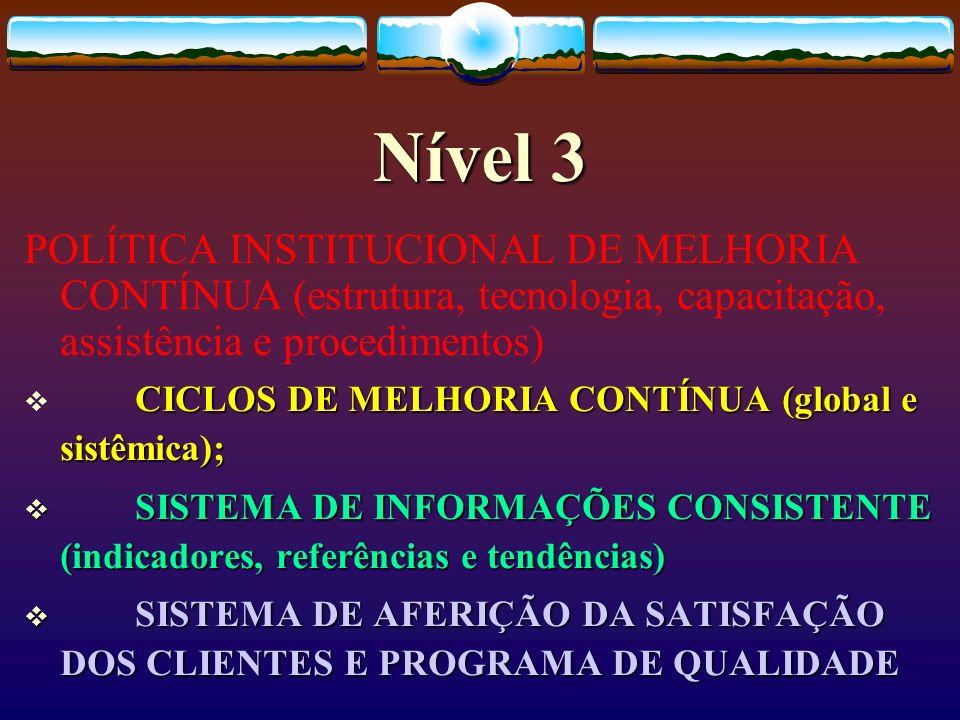 Nível 3 POLÍTICA INSTITUCIONAL DE MELHORIA CONTÍNUA (estrutura, tecnologia, capacitação, assistência e procedimentos) CICLOS DE MELHORIA CONTÍNUA (glo