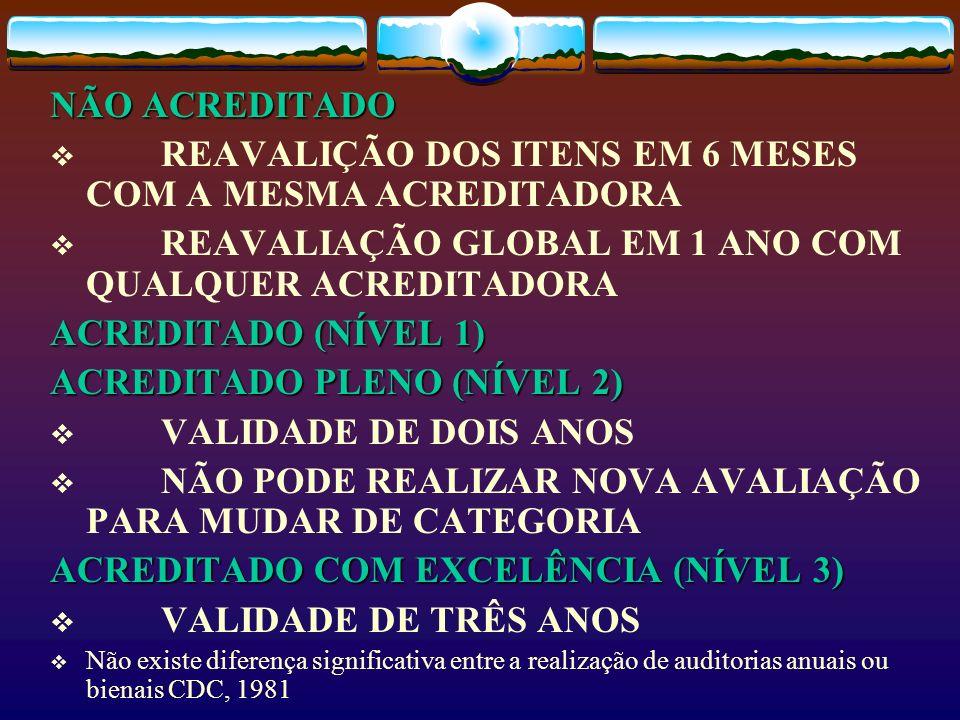 NÃO ACREDITADO REAVALIÇÃO DOS ITENS EM 6 MESES COM A MESMA ACREDITADORA REAVALIAÇÃO GLOBAL EM 1 ANO COM QUALQUER ACREDITADORA ACREDITADO (NÍVEL 1) ACR